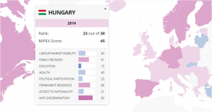 MIPEX 2015 Hungary